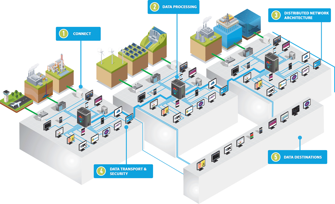 OAS IoT Data Communications