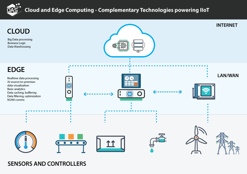 Edge v Cloud Computing