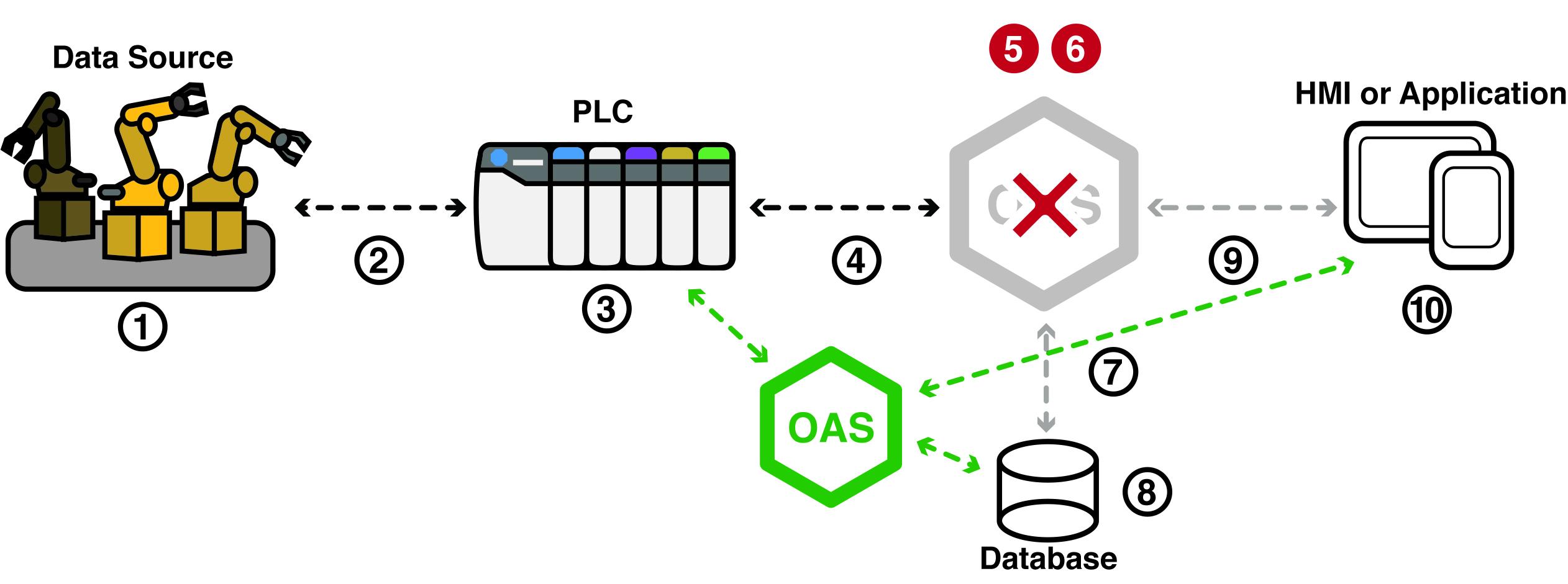 IIoT Server Redundancy