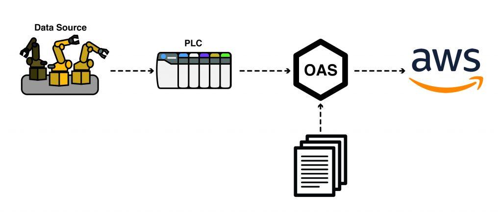 Publish Data to AWS IoT Gateway